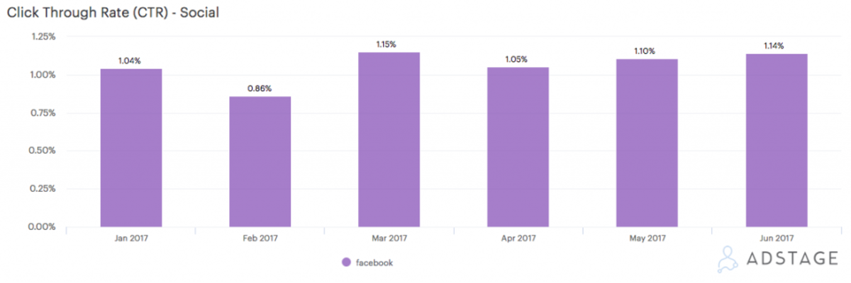 Advertising on Facebook: CPMs Rise by 171% In 2017